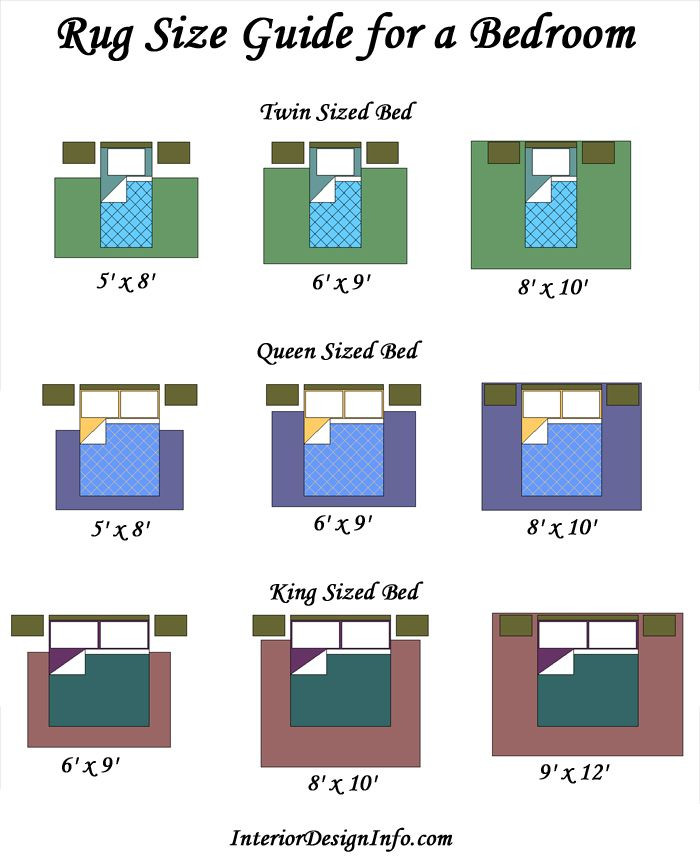 Area Rug for Bedroom Size Rug Size Guide for A Bedroom